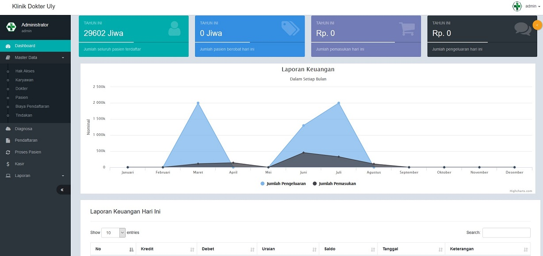 dashboard aplikasi klinik dan apotek