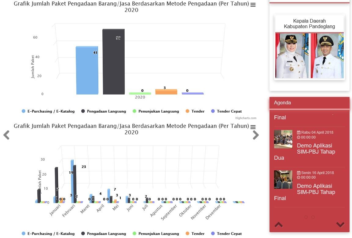 Grafik SIM PBJ ULP Kab. Pandeglang Berdasarkan Metode Pengadaan
