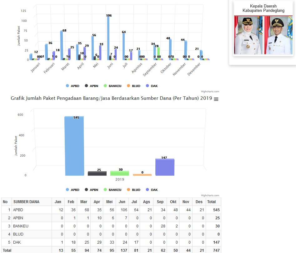 Grafik SIM PBJ ULP Kab. Pandeglang Berdasarkan Sumber Dana